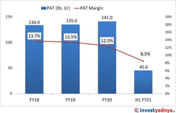 RailTel Profit After Tax (PAT)