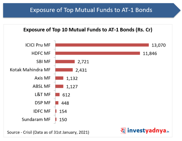 Exposure of Top 10 Mutual Funds to AT-1 Bonds