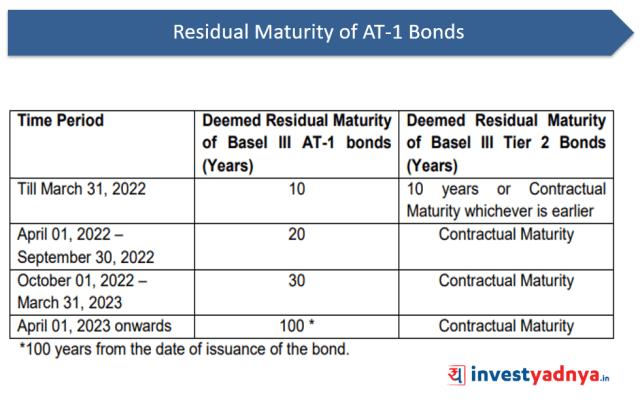 Maturity of AT-1 Bonds