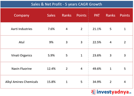Top 5 Specialty Chemical Companies- Sales & Net profit Growth- 5 Year CAGR