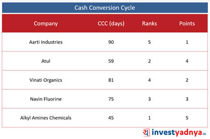 Top 5 Specialty Chemical Companies- Cash Conversion Cycle