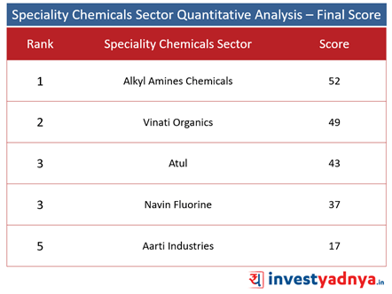 Top 5 Specialty Chemical Companies- Final Score