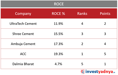 Top 5 Cement Companies- ROCE