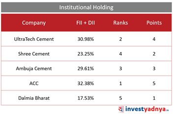 Top 5 Cement Companies- Institutional Holdings (FII+DII)