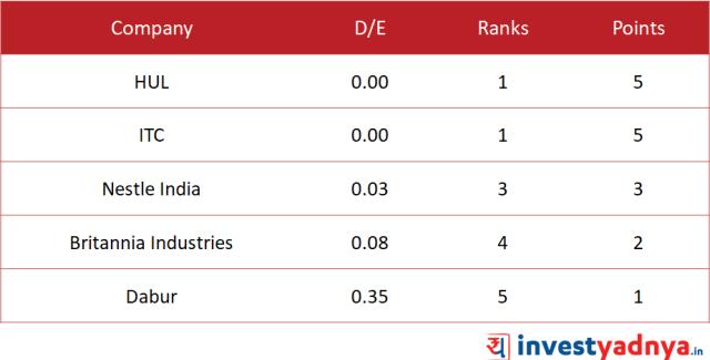 D/E of Top 5 FMCG companies