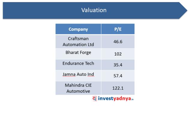 Valuation analysis of Craftsman Automation