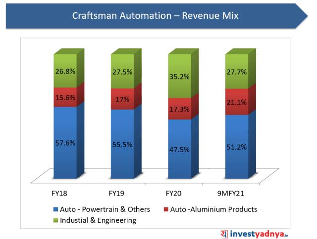 Craftsman Automation - Revenue Mix