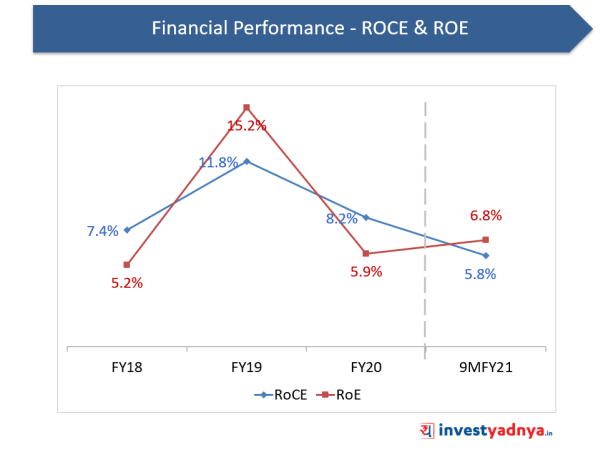 Financial Performance- ROCE & ROE