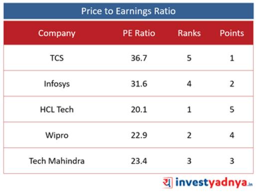 Top 5 IT Companies- PE