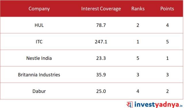 Interest Coverage Ratio of Top 5 FMCG Companies