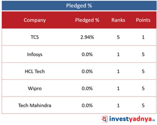 Top 5 IT Companies- Pledged %