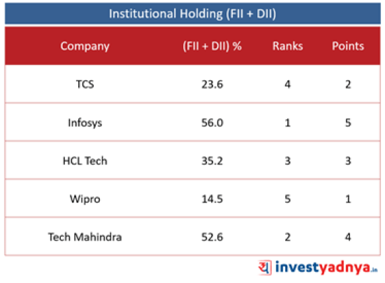 Top 5 Companies Institutional Holding (FII + DII)