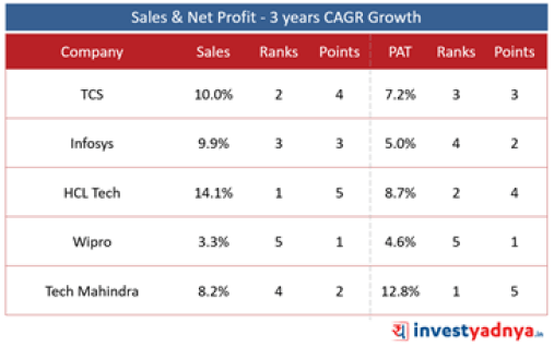 Top 5 IT Companies- Sales & Net Profit Growth: 3 Year CAGR