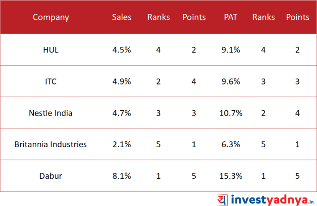 Top 5 FMCG Companies 5-Year Sales and Net Profit growth