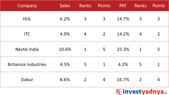 3- Year Sales and Net Profit Growth of Top 5 FMCG Companies