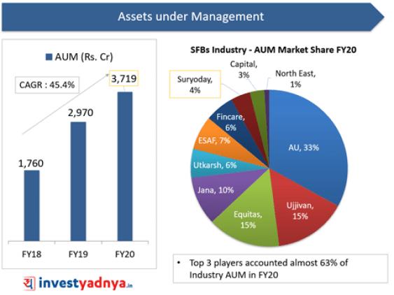 Suryoday Small Finance Bank-AUM