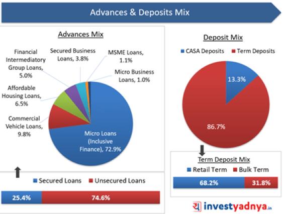 Suryoday Small Finance Bank- Advance & Deposits Mix