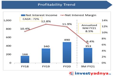 Suryoday Small Finance Bank- Net Interest & Net Interest Margin