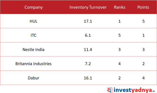 Inventory Turnover Ratio of top 5 FMCG Companies