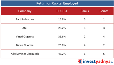 Top 5  Specialty Chemical Companies- Return on Capital Employed
