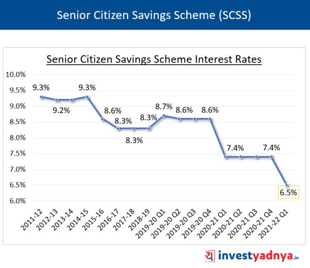 SCSS Interest Rates Q1 FY22