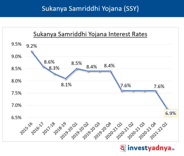 SSY Interest Rates Q1 FY22
