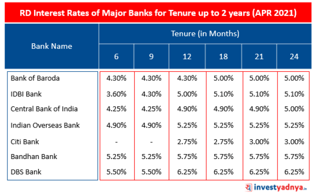 Rd Interest Rates of Major Banks for Tenure up to 2 years (APR 2021)