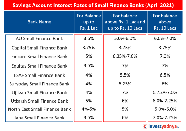 Saving Account Interest Rates of Small Finance Banks (Apr 2021)