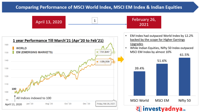 Comparing Performance of MSCI World Index, MSCI EM Index & Indian Equities