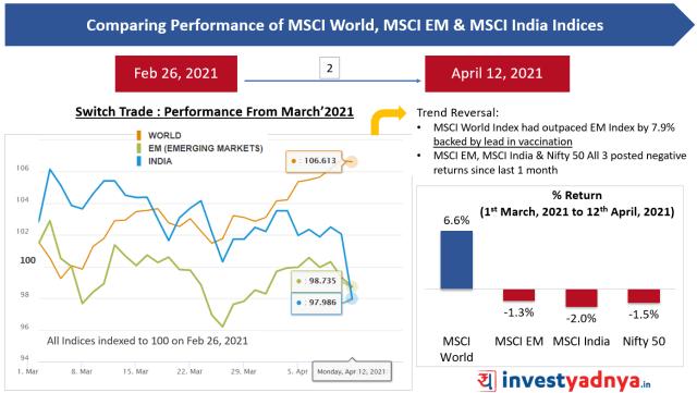 Comparing Performance of MSCI World, MSCI EM & MSCI India Indices