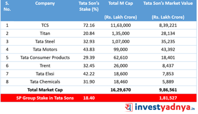 Valuation of Stake of Tata Sons and SP Group in Top-8 Listed Companies of Tata Group