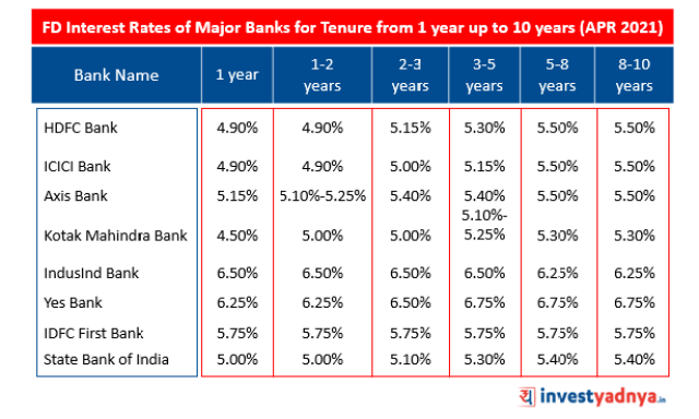 FD Interest Rates of  Major Banks for Tenure From 1 year up to 10 years (Apr 2021)