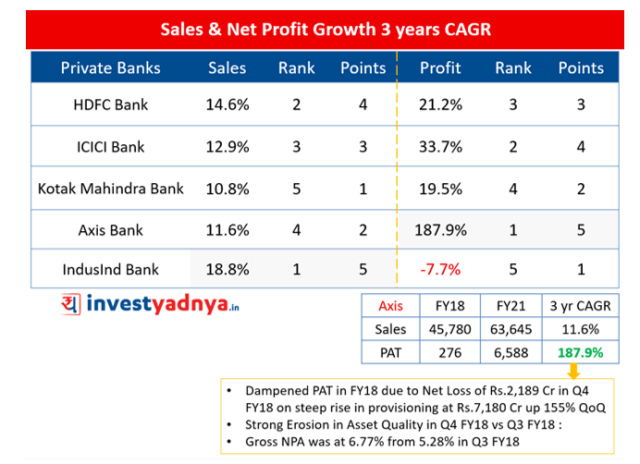 Top-5 Private Banks- Sales & Net Profit Growth 3 Years CAGR