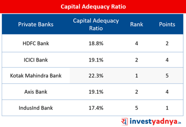Top-5 Private Sector Banks- Capital Adequacy Ratio