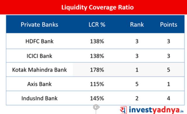 Top-5 Private Sector Banks- Liquidity Coverage Ratio
