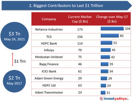 Biggest Contributors to Last $1 Trillion