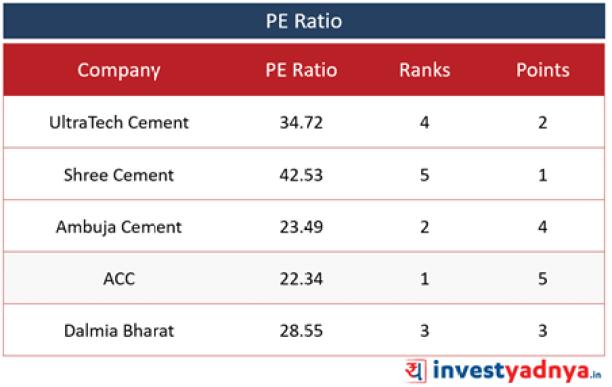 Top 5 Cement Companies- PE Ratio