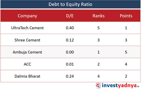 Top 5 Cement Companies- D/E Ratio