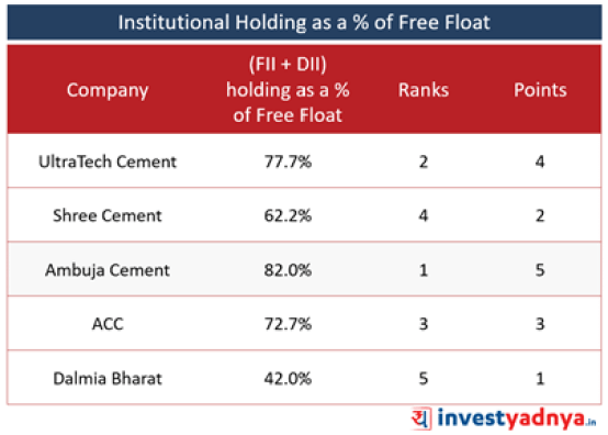 Top 5 Cement Companies- Institutional Holdings (FII + DII)