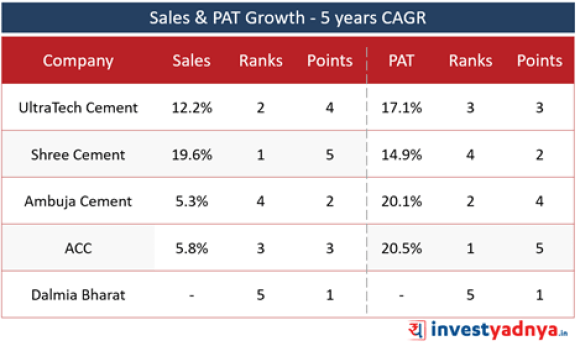 Top 5 Cement Companies- Sales & Net Profit Growth- 5 Years CAGR