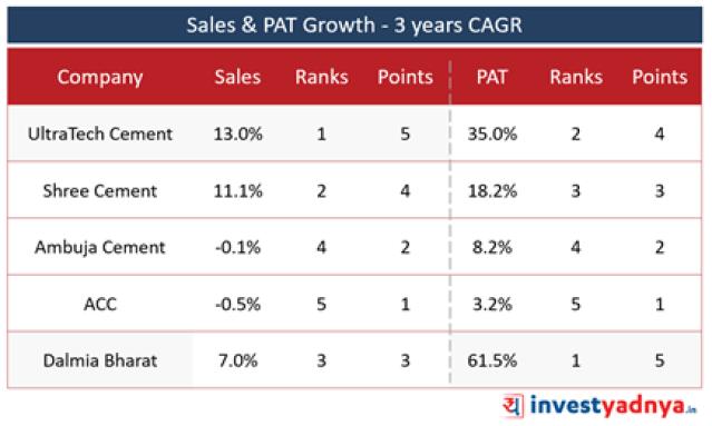 Top 5 Cement Companies- Sales & Net Profit- 3 Years CAGR