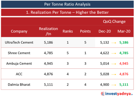 Top 5 Cement Companies- Per Tonne Ratio Analysis- Realization per Tonne
