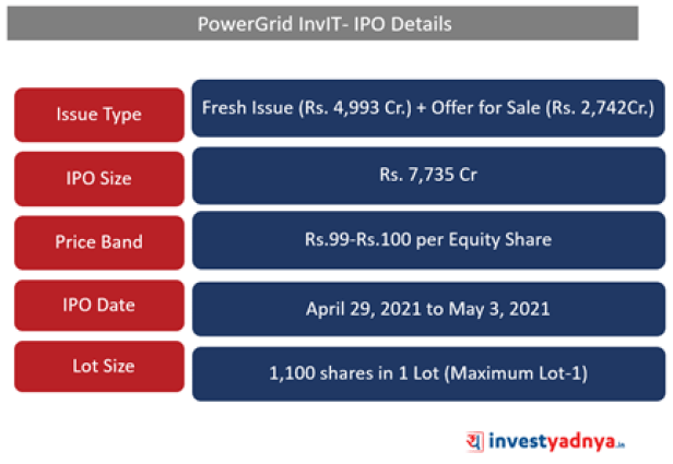 PowerGrid- IPO Details
