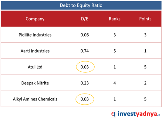 Top 5 Specialized Chemical Companies- D/E Ratio