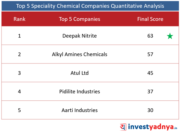 Top 5 Specialized Chemical Companies - Final Score