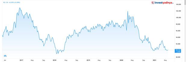 5-Year Trend of Dollar Index