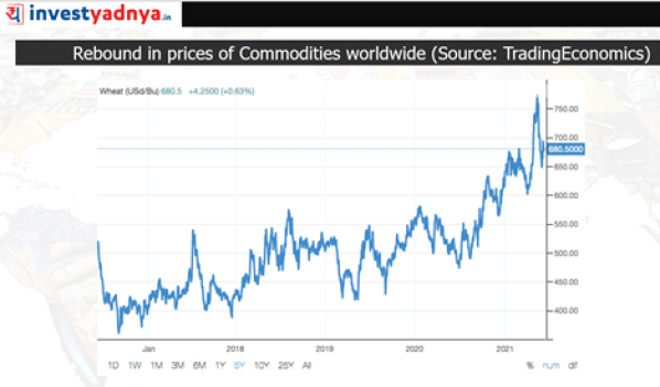 Rebound in prices of Commodities Worldwide: Wheat