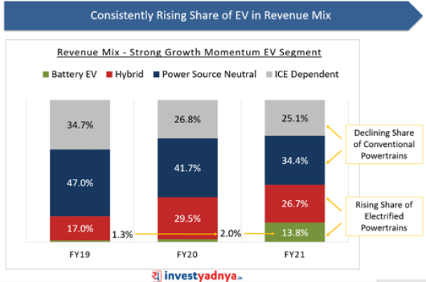 Sona BLW- Consistently Rising Share of EV in Revenue Mix