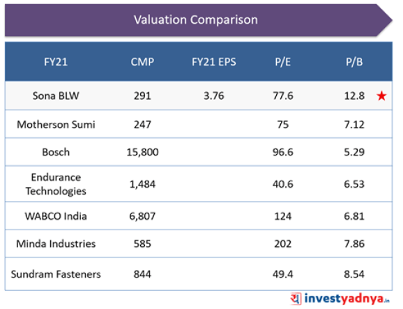 Sona BLW- Valuation
