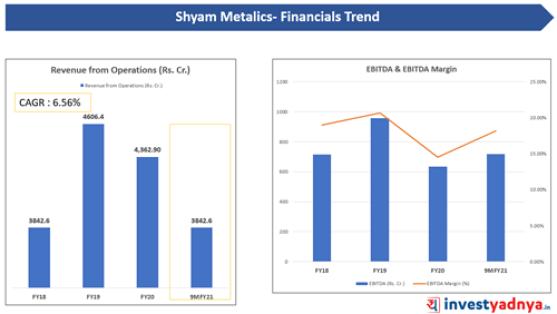 Shyam Metalics - Revenue from Operations, EBITDA & EBITDA Margin